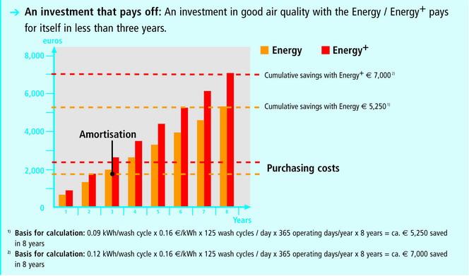 winterhalter energy saving winterhalter gs502 energy plus passthrough winterhalter gs502 wiring diagram at readyjetset.co